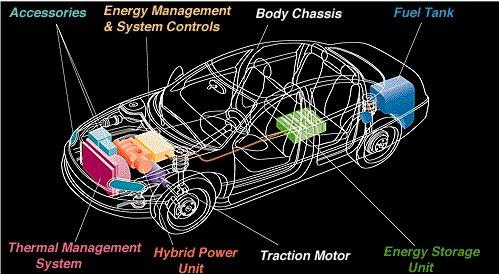 Hybrid Cars: Car Layout