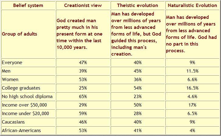 persuasive essay evolution vs creationism Doing a report on creation vs evolution doing a report on but it would not be appropriate to discuss religion vs science or the age of the earth in such an essay.