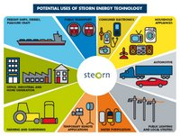 Potential uses of Steorn energy technology