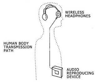 Future Wireless Headphones.
