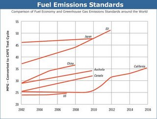Last I checked, I think the Japanese were doing a lot better than the US auto companies... yet look at their emissions standards.
