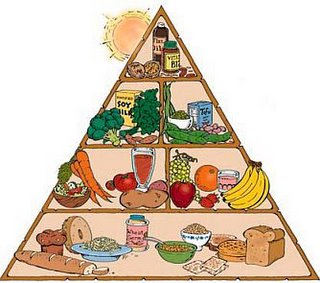 Here is a picture of the Vegan Pyramid