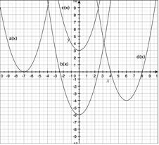 shifting parabolas!