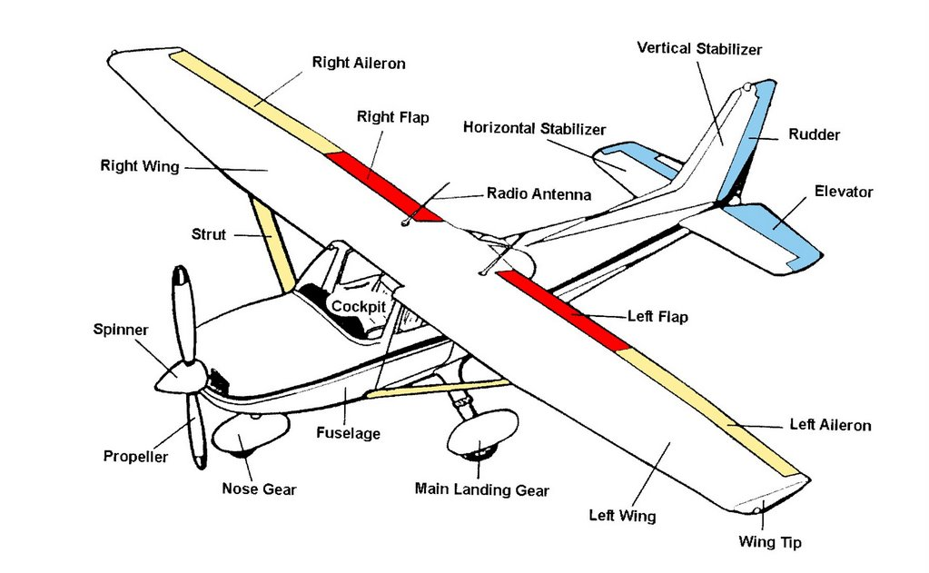 flight instruction  flight controls