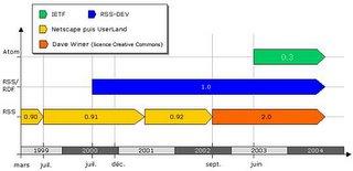 RSS evolution