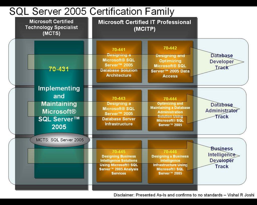 Vishal Joshis Tangent Sql 2005 Certification Track