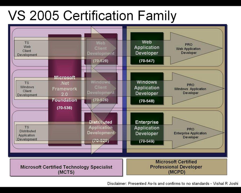 Vishal Joshis Tangent Vs 2005 Certification Track