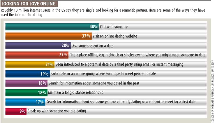 latest research online dating statistics revealed synonym