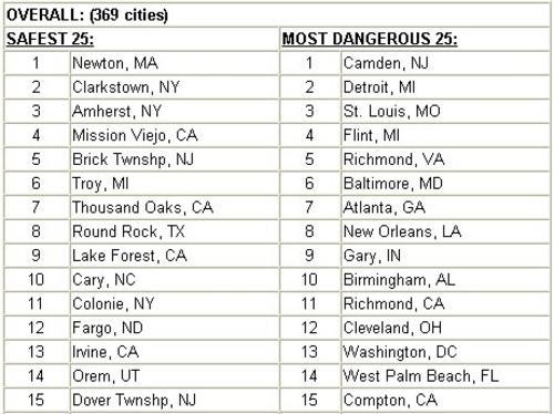 Dream awakener most dangerous and safest cities survey for Top ten cities in the us