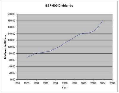 S&P 500 Dividends Chart