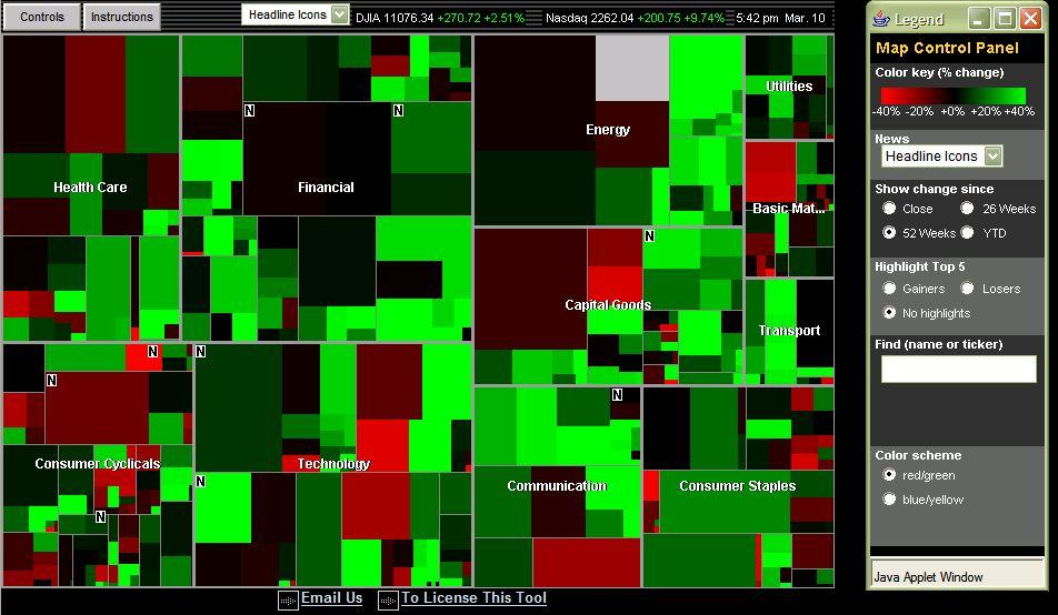 Thinking on the Margin Map of the Market