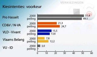 VRT-grafiek peilingen 2006 Hasselt