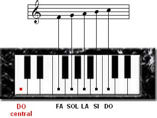 extensión notas fa sol la si do teclado