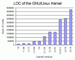 Graph of SLOC count on different Linux kernel versions