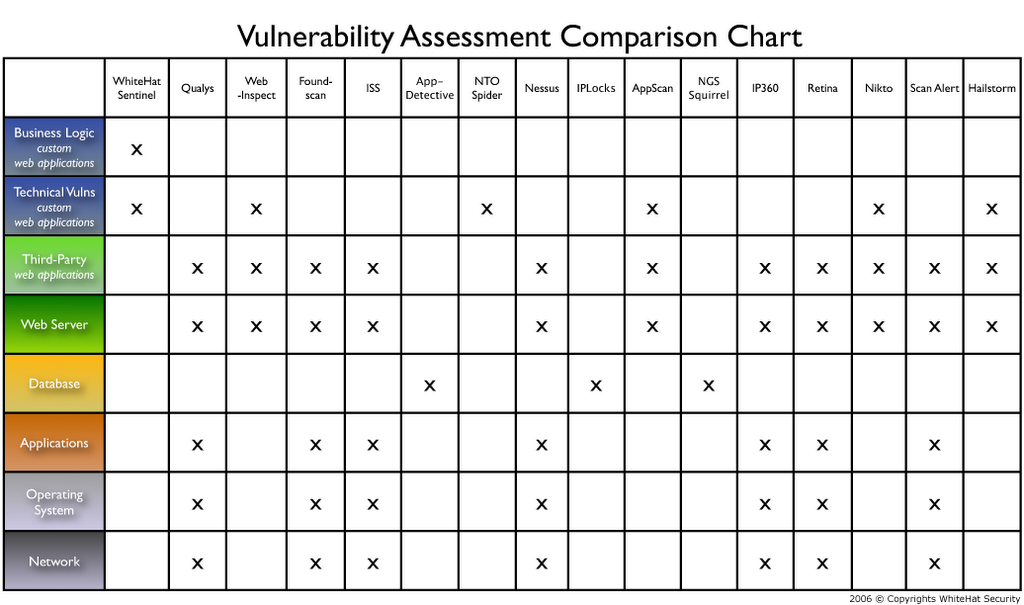 network risk assessment template - jeremiah grossman vulnerability stack