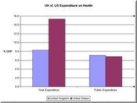 Graph showing percentage GDP spent on health care in UK and USA and percentage that comes from public expenditure