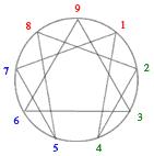 Simbolo del Eneagrama