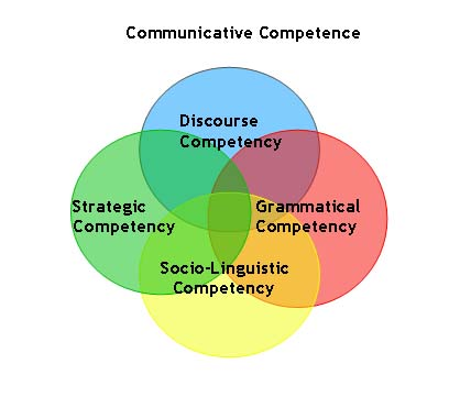 sociolinguistic in language teaching Intercultural communication studies xiv:2 2005 bayley - second language acquisition second language acquisition and sociolinguistic variation.