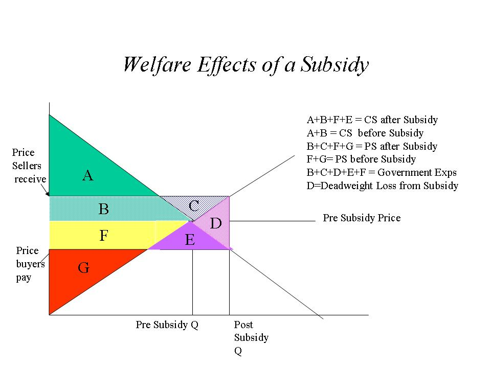 an analysis of welfare Conduct effective social welfare policy analysis course objectives: upon completion of the course, students will be able to: 1 describe the historical events which shaped the development of social welfare policies and programs in the united states, 2 identify the competing societal values and beliefs which influenced the.