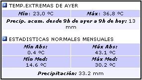 Datos del Servicio Meteorlógico Nacional - Estación Aeropuerto Santiago del Estero