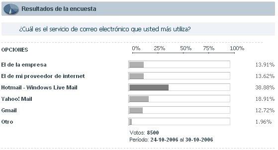 Resultados Infobae.com
