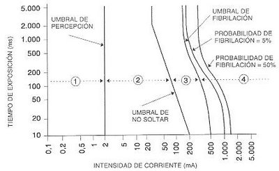 efecto en el organismo de la corriente continua