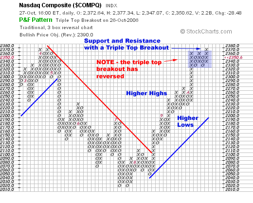 Trading options with point and figure charts