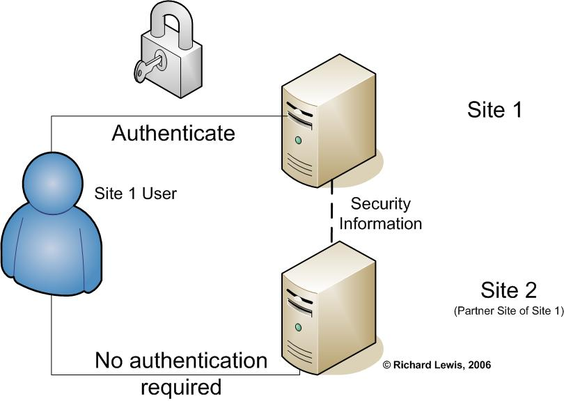 Application security by richard lewis single sign on sso and saml security assertion markup language m4hsunfo