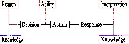 Full DAR//RAI Model