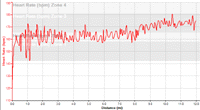 Heart rate graph for 01/10/06 run