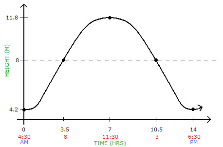 how to graph tides using sine Trigonometric functions contents: syllabus reference: 45 a b c d e f observing periodic behaviour the sine function the cosine function modelling using sine and cosine functions trigonometric equations using use your graphics calculator or graphing package to obtain the graph of y = sinx to.