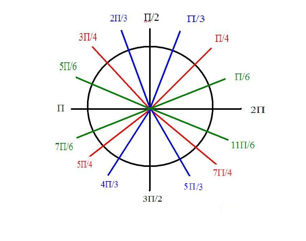 ... from? It pretty much came from the unit circle. 45 degrees is pi/4