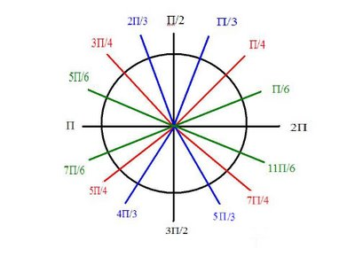 Pre cal 40s fall 39 06 scribe 1 intro to circular for Where did pi come from