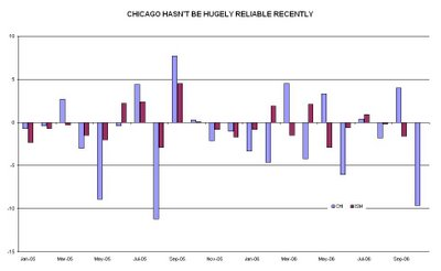 Chicago (Economy) Bears?