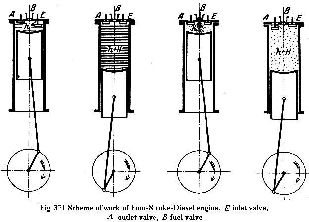 whatever petrol engine versus diesel engine petrol engine versus diesel engine