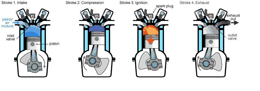 comparison of petrol vs diesel engine technical