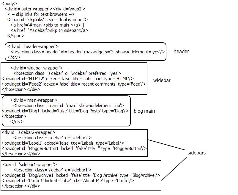 Vivek Sanghi - tech blog: Adding a wider-sidebar to your blog