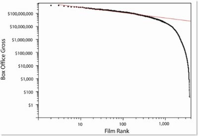 US Box Office Gross vs. Film Rank for 2003-2005