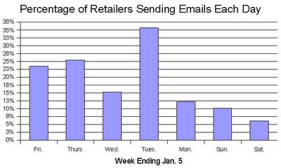 Percentage of Retailers Sending Emails Each Day