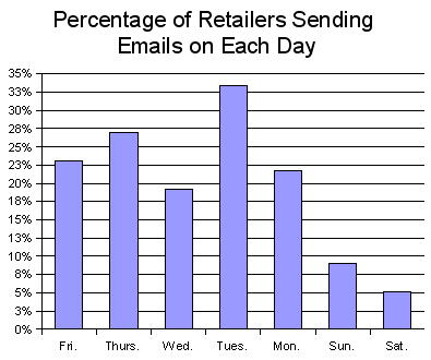 Percentage of Retailers Sending Emails on Each Day