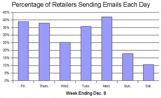 percentage of retailers sending emails each day week ending dec 8 - What Day Of The Week Is Christmas On