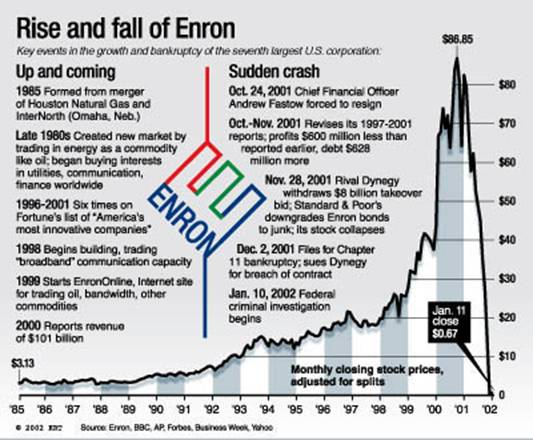 the enron collapse imd case solution Applying evidence from recently available public information on enron agency theory, reasoning and culture at enron: in search of a solution authors i then identified conditions present at enron's collapse.