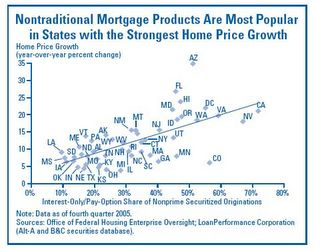 Nontraditional Mortgage Percentage by State