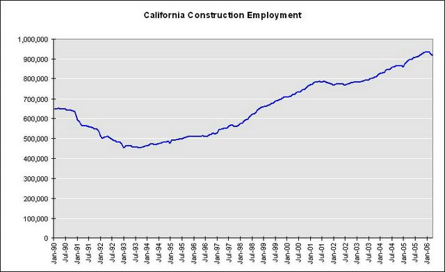 Construction Jobs – Southern California - Snyder Langston