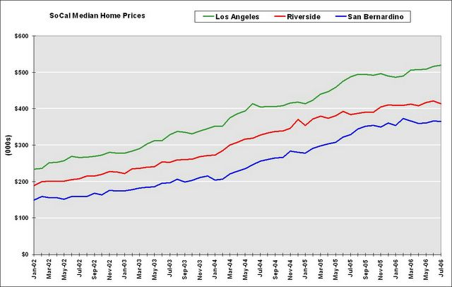 Calculated risk housing inverted reasoning for House prices in los angeles ca