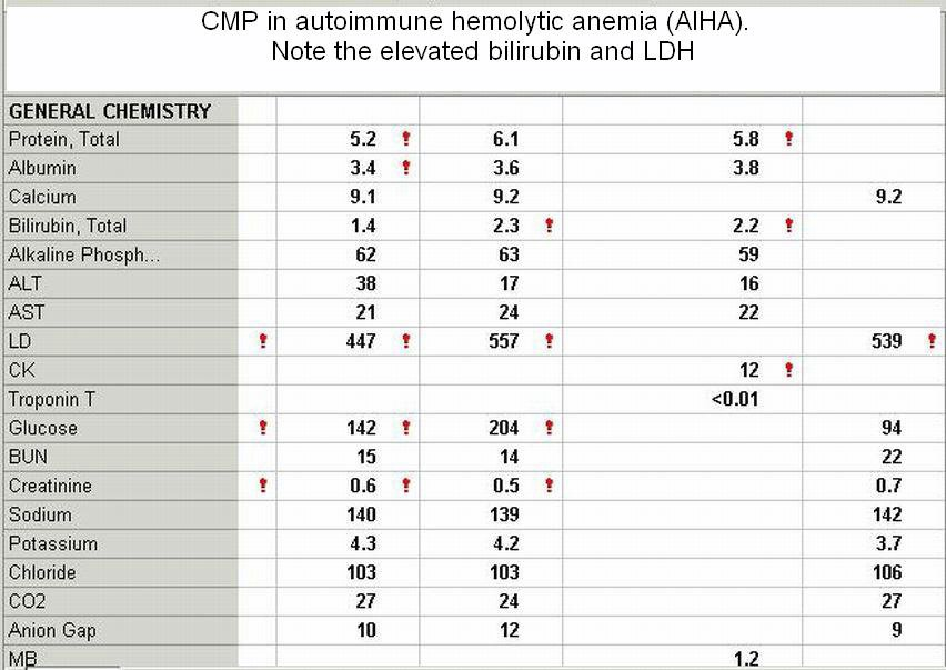 casesblog and health of the week anemia with hemoglobin 4 2 mg dl what is