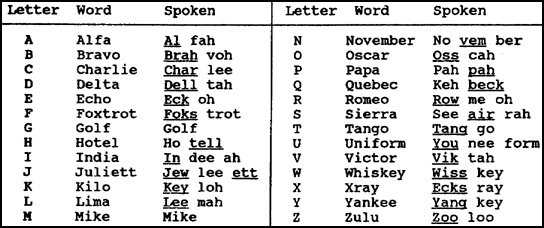 Secretarmygirl   The Phonetic Alphabet