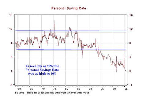 Rate Savings Personal Global