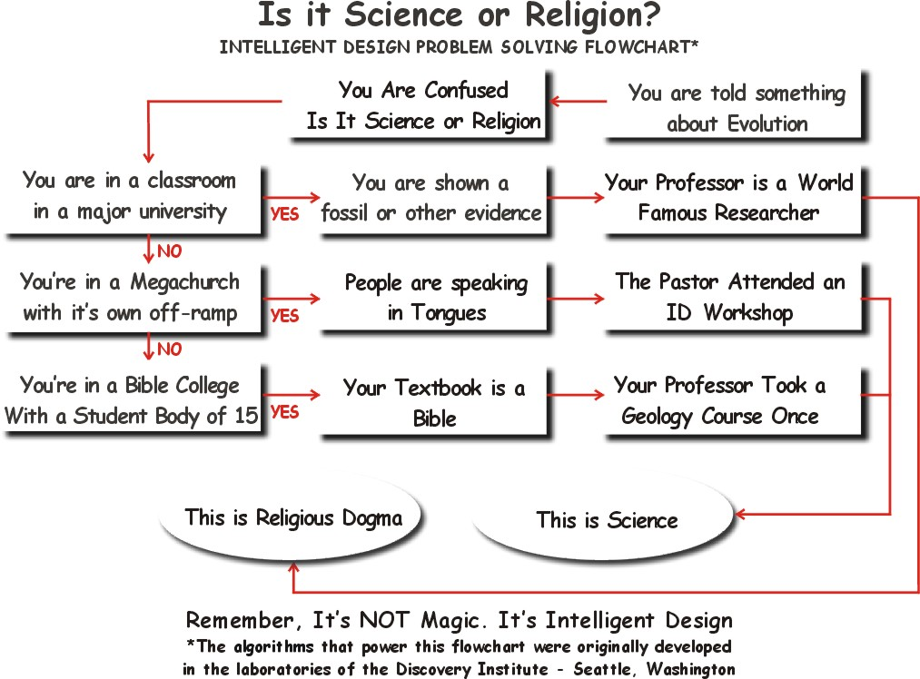 What Religion Am I Flow Chart: Bay of Fundie» Blog Archive » For the Confusedrh:bay-of-fundie.com,Chart