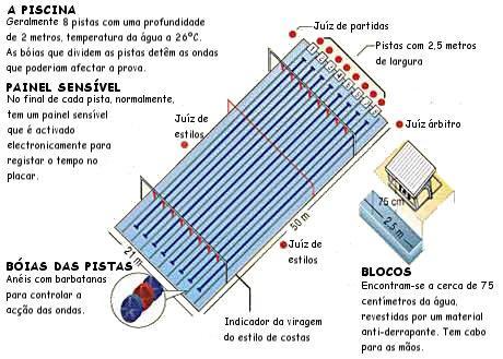 Nata o em aveiro junho 2005 for Como construir una pileta de natacion de material